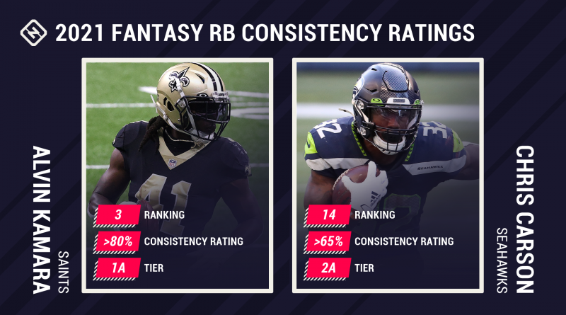 2021 Fantasy Football RB Consistency Ratings: Find potential sleepers, busts in running back rankings